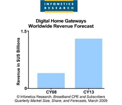 infonetics-jeff-heynen-cpe-report-home-controllers-digital-gateways
