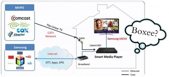 Samsung Smart Media Player Boxee