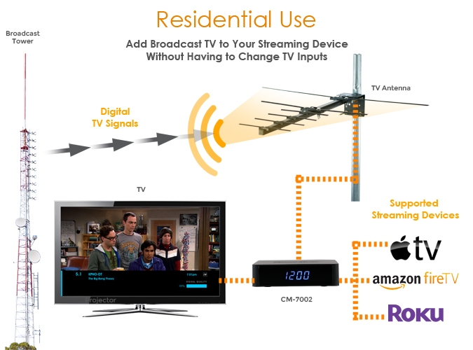Channel Master delivers OTA television with a side of Roku